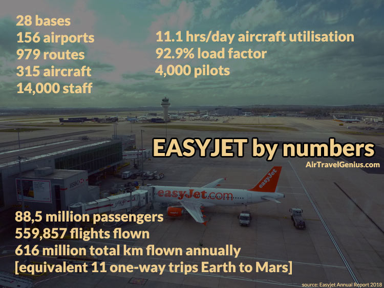 easyjet by numbers