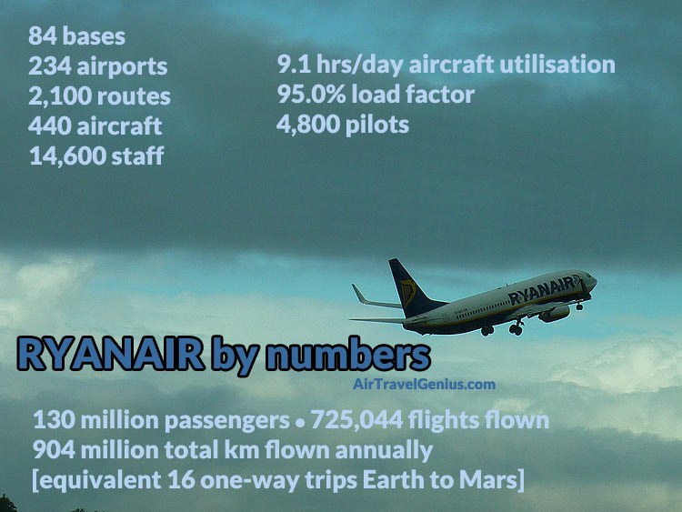 ryanair by numbers