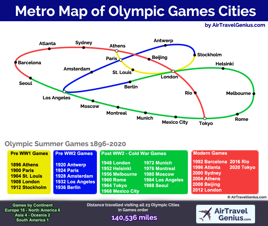 olympic games cities metro map
