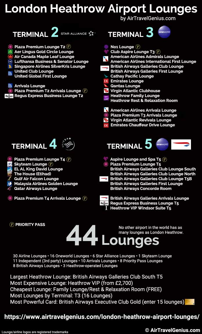 heathrow lounges by numbers