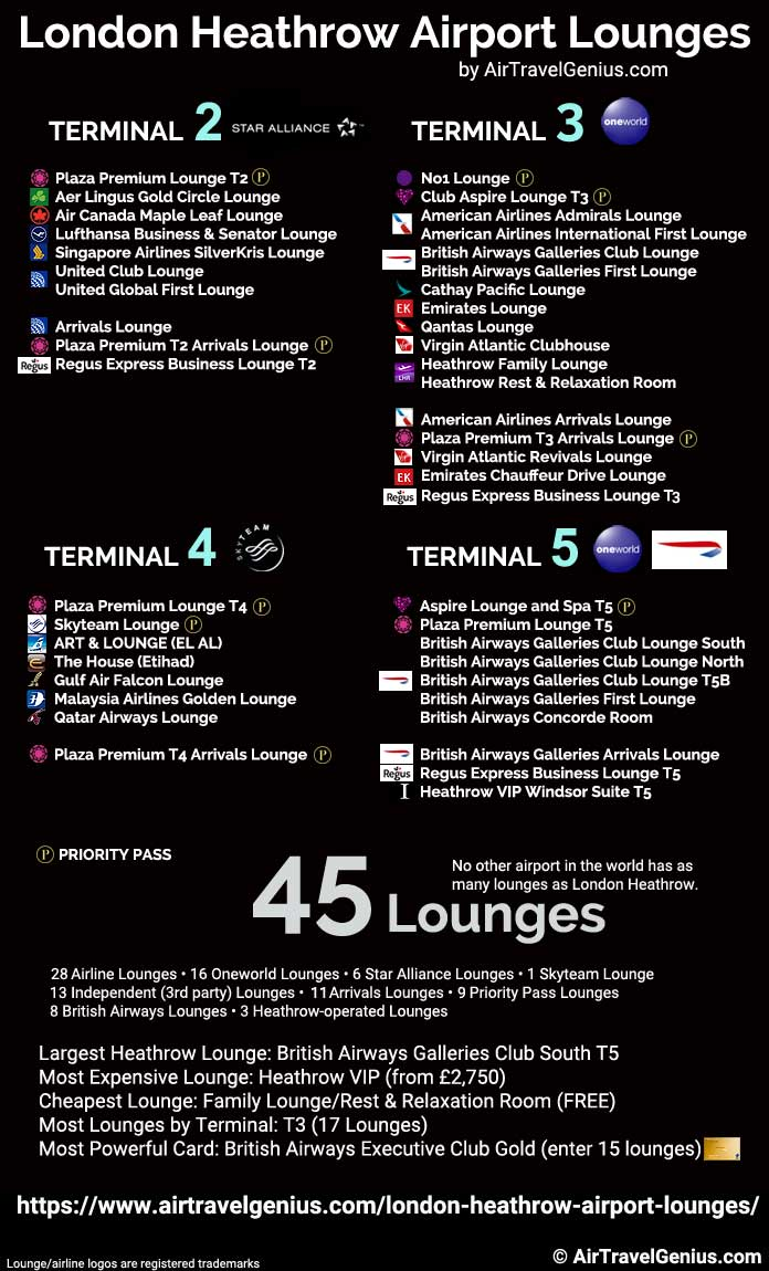 london heathrow airport lounges by numbers